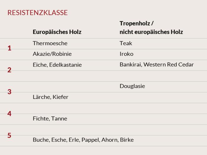"""Erfahren Sie mehr über die Haltbarkeit von Holz für den Aussenbereich: Thermoesche, Akazie / Robinie und Eiche sind """"unsere"""" Hölzer"""